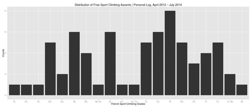 Distribution of Free Sport Climbing Ascents | Personal Log, April 2012 ~ July 2014